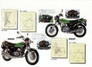 Kawasaki KH250 and KH400 Sales Brochure